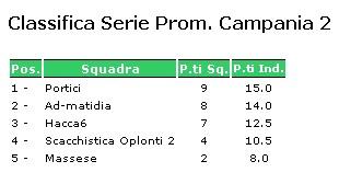 Classifica finale Serie promozione girone 2