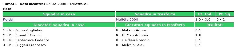 1° Turno Portici-Matidia