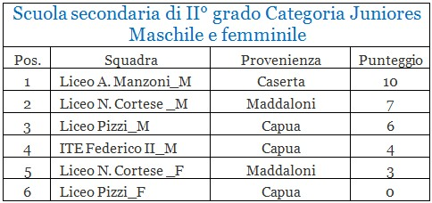 "Classifica Scuola Secondaria II grado Juniores ""M"""