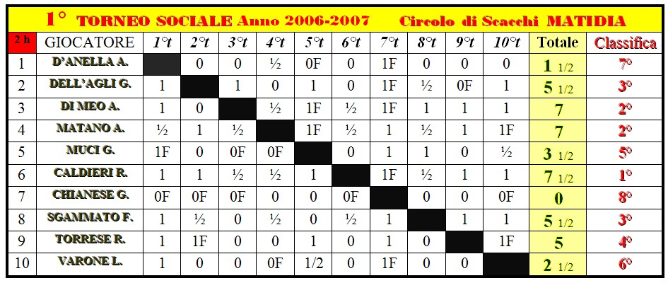 1° Torneo Sociale 2008