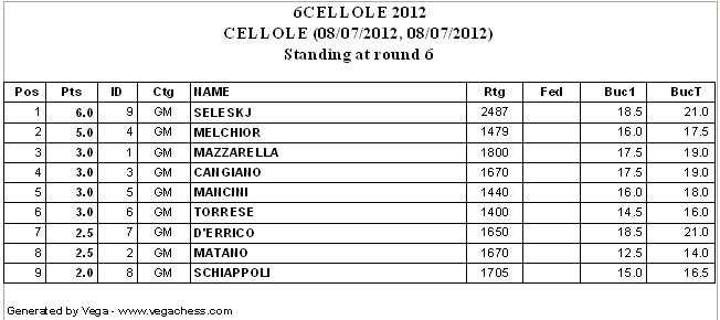 Classifica Cellole 2012