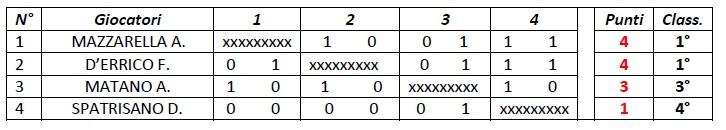 Classifica 32 Torneo interno