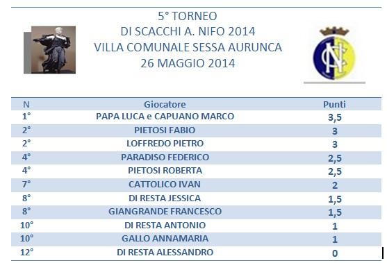 Classifica 5 Torneo A. Nifo 2014